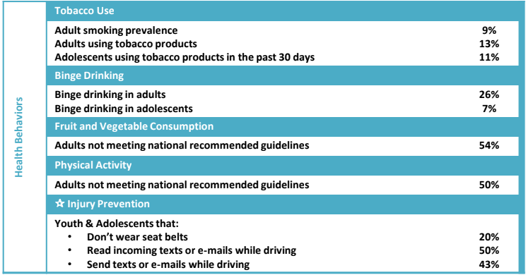 <a href = 'https://drive.google.com/file/d/1goi1O7WEJHBHI_u_FxnnyXIAZhpYGomV/view' target='_blank' >Health Behaviors</a>
